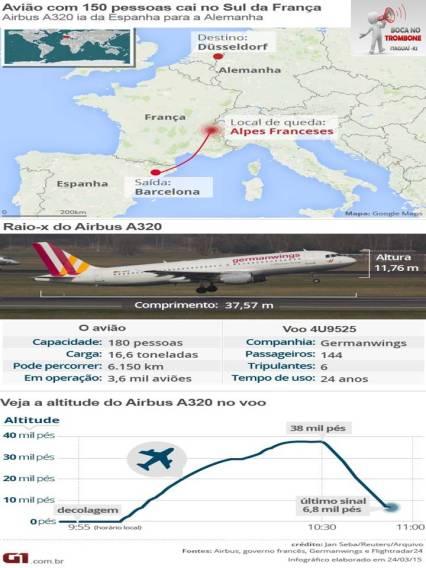 Rota do avião